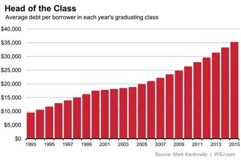 Total Number Of Mba Students In Us 2017 by Congratulations Class Of 2015 You Re The Most Indebted