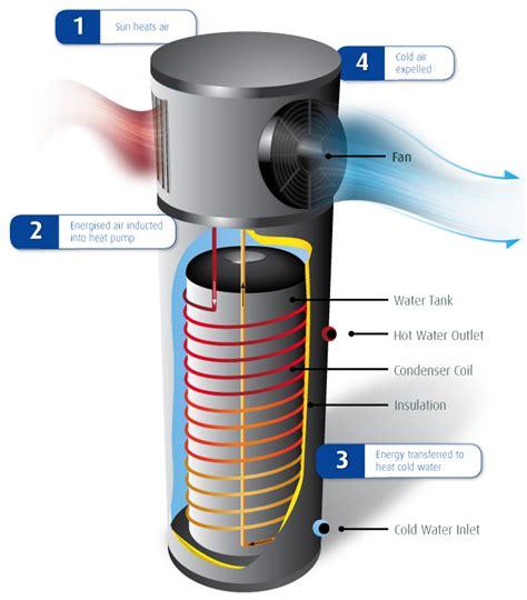 energy water heater energy efficient water heater terrawise homes