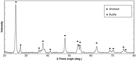 xrd pattern of rutile xrd pattern of a resin tio2 disk diffraction peaks pert