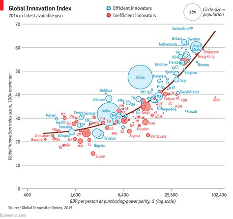 Uk Mba Rankings Economist by Global Innovation Rankings The Innovation The