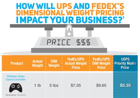 fedex dimensional weight calculator dandk