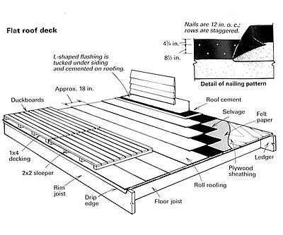 Sleeper System Deck by Building A Roof Deck Homebuilding