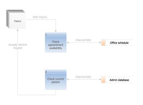 data flow diagram gane sarson data flow diagram symbols dfd library