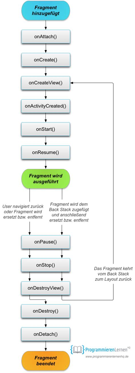 android fragment lifecycle android tutorial activity fragment lifecycle in android