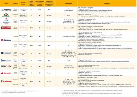 tablas para reclamar los intereses por comisiones bancos regalos que rinden m 225 s