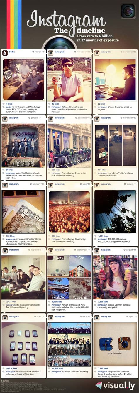 design history instagram instagram s timeline from zero to a billion infographic