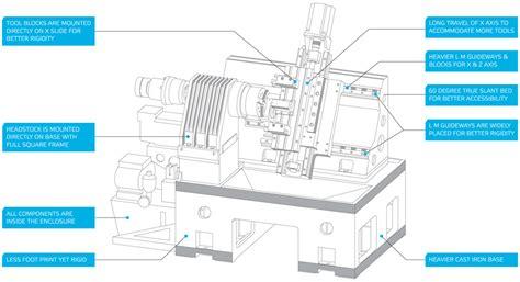 cnc lathe diagram vertical milling machine axis diagram bridgeport m