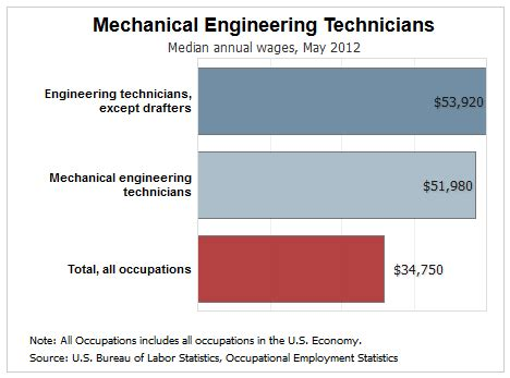 top  industries hiring mechanical engineering technicians