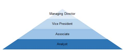 Barclays Management Roles After Mba by Investment Banking