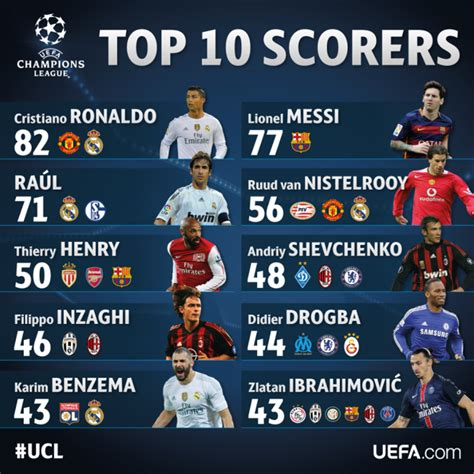 best football leagues top 10 all time scorers of chions league best footballers