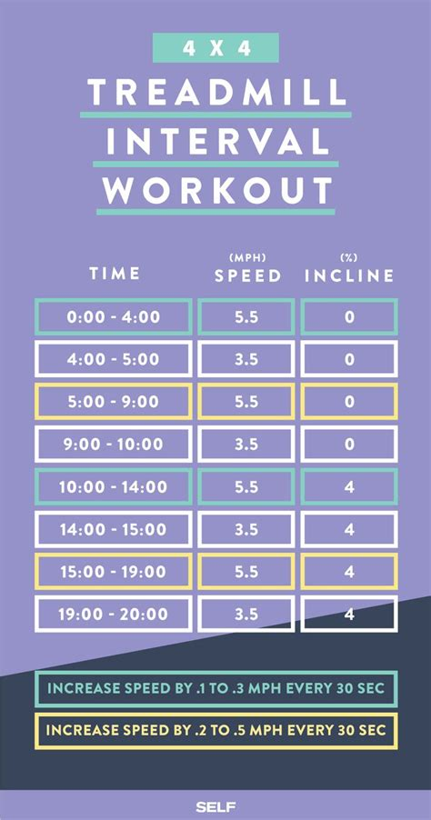 25 best ideas about treadmill interval workouts on