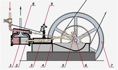 funcion de un barco a vapor el motor de vapor wikipedia impremedia net