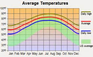 Average Temperatures Tx South Padre Island Tx 78597 Profile Population