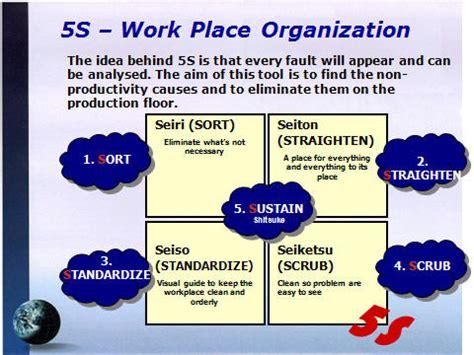 Kaizen Management Training 5s Principles 5s Principles Ppt