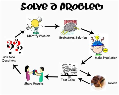 design problems that need solving design process pinterest cartoon design process and