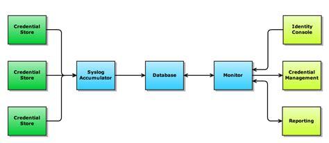 layout man definition straw man diagram data flow for it repair wiring scheme