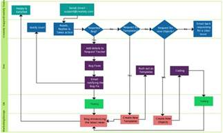 excel swimlane template flowchart templates exles in creately diagram community