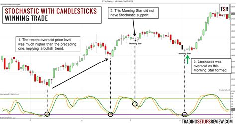 swing trade swing trading with stochastic oscillator and candlestick
