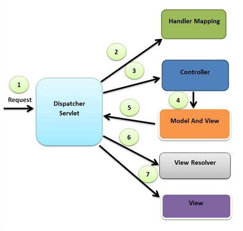 Mvc Flow Diagram mvc flow diagram