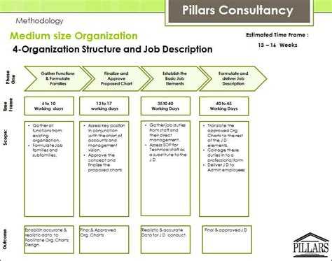Pillars Consultancy Recruitment Egypt Hr Basic Activities Organizational Chart With Responsibilities Template