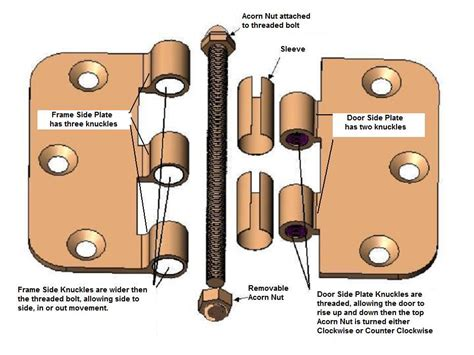 Interior Door Hinge Installation Interior Door Hinge Installation 5 Photos 1bestdoor Org