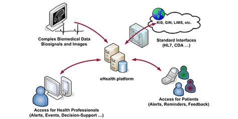 ait austrian institute of technology ehealth platform