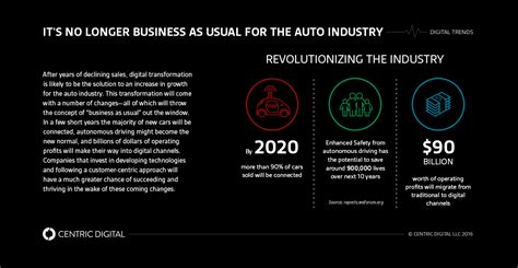 digital marketing technology in automotive industry books 6 factors influencing digital transformation in the