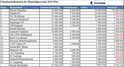 bundesliga tabelle 2013 einnahmetabelle 1 bundesliga 2013 2014 nach dem 15 spieltag