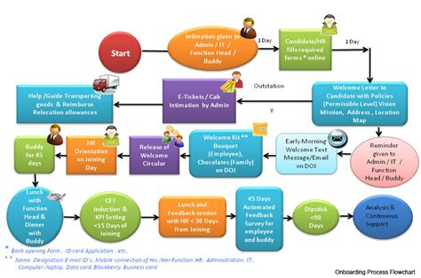 new employee process workflow onboarding process flow chart how to use diagrams to