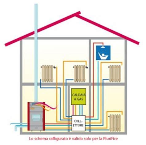 pulizia interna termosifoni termostufa combinata plurifire legna pellet