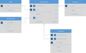 visio 2013 database model diagram template database notations tap the power of visio office blogs