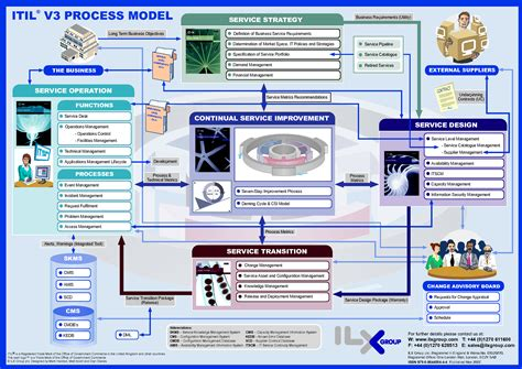 itil v3 templates itil v3 process model pdf new cards