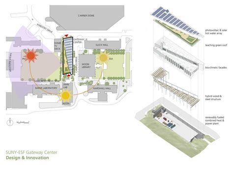 design for environment pdf gateway center suny esf college of environmental science