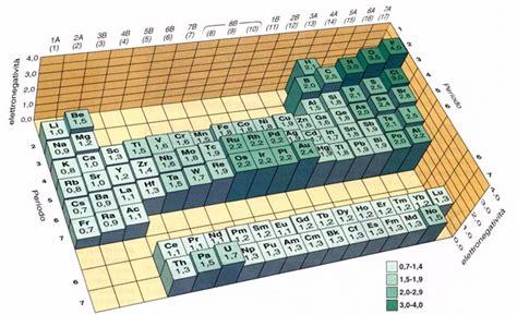 i legami atomici primari ionico covalente metallico