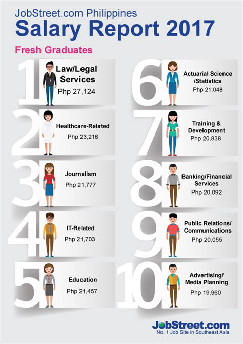 best paying jobs jobstreet ph shows the latest top paying jobs iweb ph