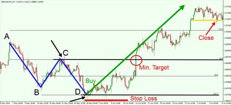pattern trading strategy using the harmonic ab cd pattern to pinpoint price swings