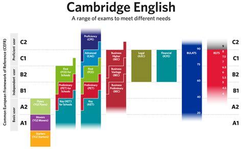 test inglese b2 language proficiency tests toefl ielts toeic cambridge