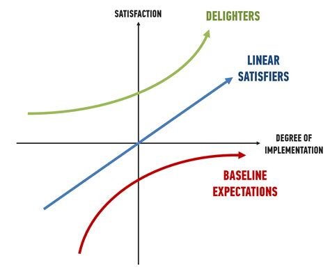 unexpected delights a geek s guide to the kano model