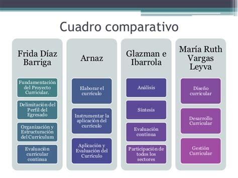 Modelo Curricular De Frida Diaz Barriga Fases Dise 241 O Curricular
