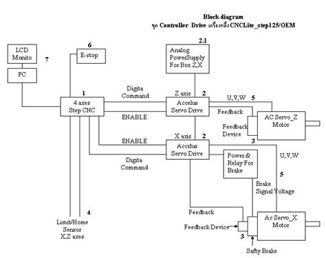 cnc machine diagram cnc machine diagram cnc free engine image for