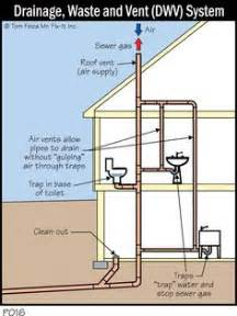 house plumbing system how to install a bathroom drain waste vent system