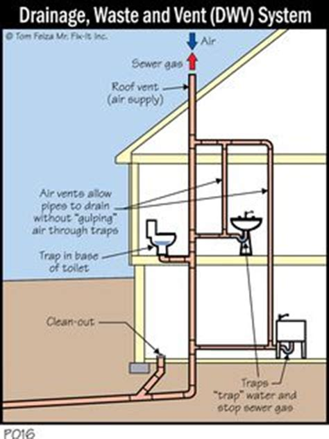 how to install a bathroom drain waste vent system