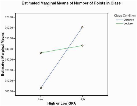 apa format line graph using spss for factorial between subjects analysis of