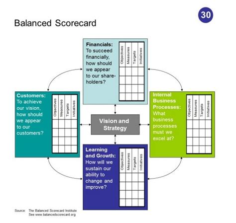 The Best Article Balanced Scorecard Kaplan Norton 14 best images about strategic planning on adoption in fashion and business design