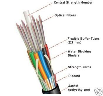 48ct fiber optic cable single mode loose tube dielectric
