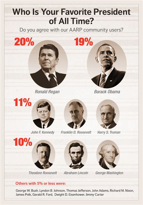 infographic who is your favorite u s president and why