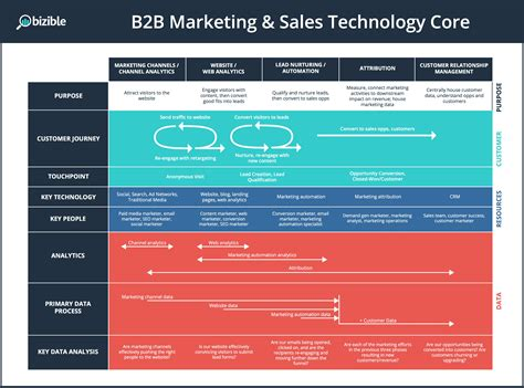 competencies of the marketing operations leader