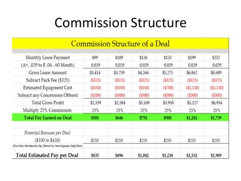sales commision structure template payment systems new sales day 1 pdf