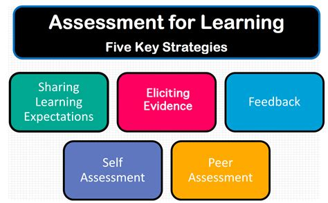 assessment for learning afl mr gonzalez s classroom