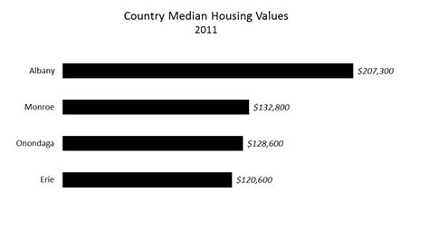 county median housing values onondaga